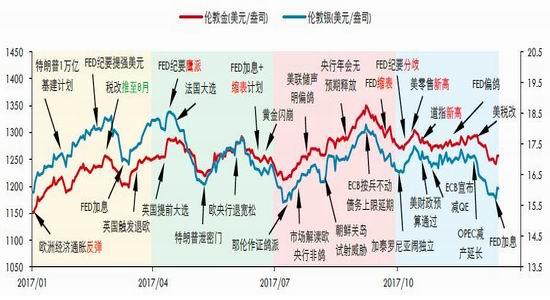 新浪期货:贵金属投资整体持有逢低买入的策略