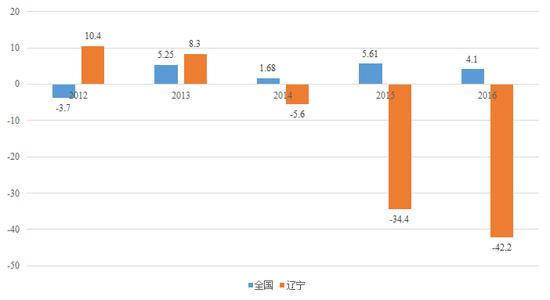 图2 2012-2016年全国与辽宁外商直接投资增速(%) 数据来源:Wind资讯,苏宁金融研究院