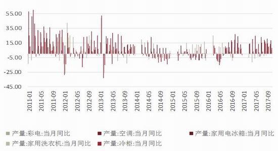 因此2018年房地产销售放缓后,家电部分对钢材需求增速将放缓.图片