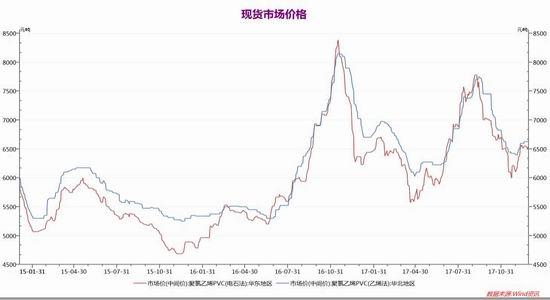 新浪期货:PVC价格维持区间波动