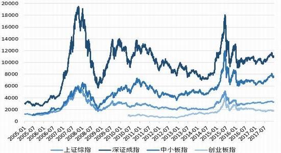 新浪期货:紧缩坚固期 股指结构性行情延续