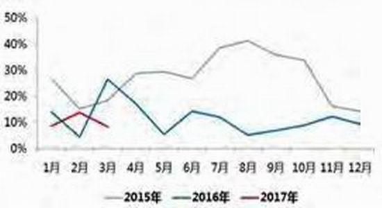 数据来源:上海有色网 宝城期货金融研究所   (四)国内外铅库存整体下降   2017年,伦铅库存持续下降,上期所铅库存则是先下降后回升。2017年12月初,上期所铅库存和伦铅库存分别为3.6万吨、14.5万吨,较全年高位分别回落4.76万吨、5万吨。上期所铅库存方面,进入6月中下旬后,由于夏季炎热将使铅酸电池容量性能受损,铅酸电池更换需求将增加,铅库存出现明显回落,9月中下旬铅库存最低跌至1.