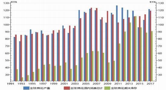 新浪期货:国储棉库存消化 全球供给有望偏紧