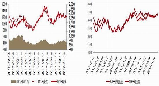 新浪期货:现货节日信息反馈小 钢材期价区间运行