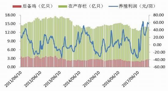 新浪期货:节后消费淡季中 鸡蛋关注存栏变化