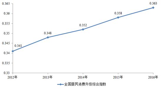 图8 2012-2016年全国居民消费升级综合指数走势图