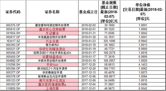 数据来源:东方财富Choice数据 截至:2018年2月6日