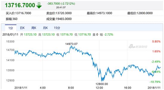 北京时间1月11日,Bitstamp交易所比特币价格走势,比特币盘中最低下挫逾10%(图片来源:新浪财经)
