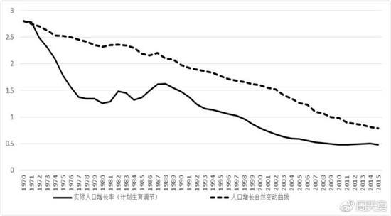 计划生育为中国经济造成了多大损失