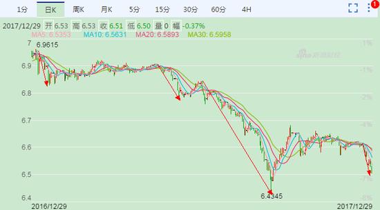 USD/CNY走势图,美元贬值,人民币升值