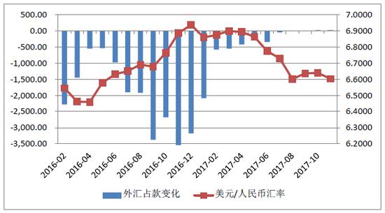 图7:2016年 1月-2017年11月股票收益占款变化及汇率变化趋势