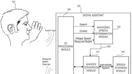 以后iPhone语音助手Siri也许能够听懂你的低语(whisper),并且也用低语和你交谈。   12月14日,苹果公司公开了一份专利,介绍了一种能够探测低语语音输入的数码助手,并提供低语语音输出。   科技网站The Verge 12月14日的报道中称,这份专利2016年就已经申请,现在才刚公开。   专利申请书上称,Siri一般是用正常或更大的音量进行回复,但在有的特定场合,用低语回复更合适。苹果还给出了一些可能会有用的场合,包括在图书馆、办公室隔间或者只是为了保护隐私。   文件介绍,
