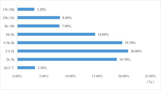 数据来源:苏宁金融研究院整理
