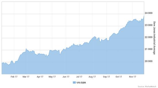 开盘:美股涨跌不一 道指逼近24000点关口