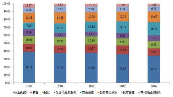 图5 城镇居民人均消费支出结构(%)