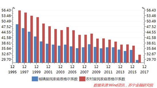 图4 1996-2016年我国城乡居民家庭恩格尔系数的变化趋势(%)