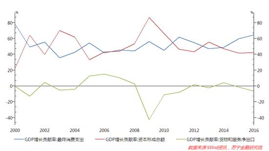 图1 2000-2016年消费、投资、出口对GDP增长的贡献率(%)