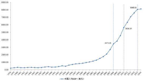 图3 1978-2016年中国人均GDP走势图(单位:美元)