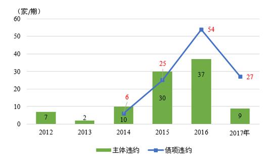 图9 2012年-2017年我国债券市场违约事件统计 数据来源:联合资信COS系统