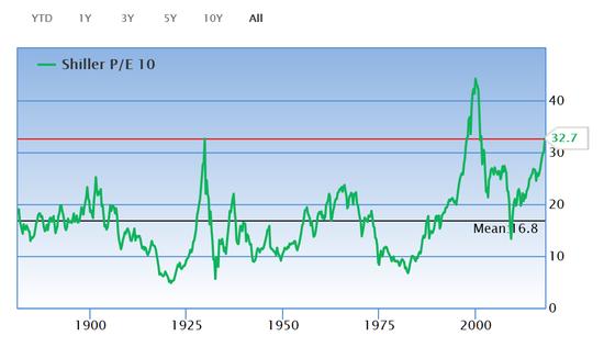 美国市场标注普500指数的席勒P/E超越了1929年程度(32.6倍),但次于1999年互联网泡沫破开灭前(44.2倍)。此雕刻壹目的的分母亲运用标注普500指数成分股载利的什年移触动平分值,并终止CPI畅通胀调理,被认为是更靠边的估值方法。依照此雕刻壹目的权衡,以后标注普500指数的估值程度到臻了32.7倍,曾经处于历史高位。(图片到来源:GuruFocus)