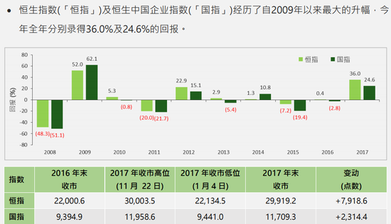"""""""恒指""""和""""国指""""年度表现对比图(2008年-2017年)(来源:恒生指数公司)"""