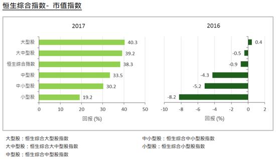 恒生市值指数年度表现对比图(2016年-2017年)(来源:恒生指数公司)