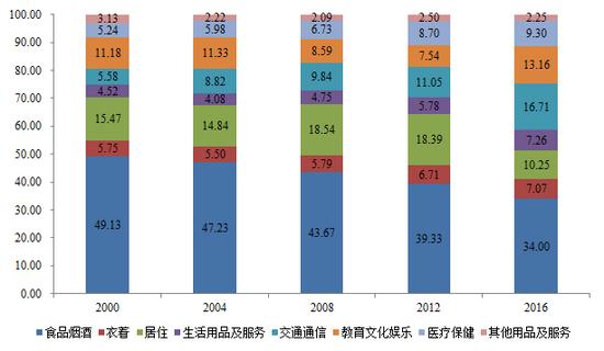 图6 农村居民人均消费支出结构(%)
