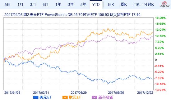 美元(UUP)相对于欧元(FXE)、新兴市场货币(CEW)基金年初以来走势。(来源:新浪财经)