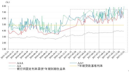 图6 7年期不同信用等级企业债券发行利率走势 资料来源:联合资信COS系统