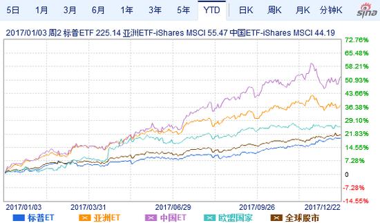 标普500指数(SPY)、亚洲除日本(AAXJ)、MSCI中国(MCHI)、欧盟国家(EZU)、全球指数(VT)年初以来走势。(来源:新浪财经)