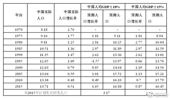 中国人均gdp预测_人均gdp中国