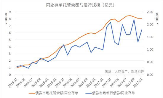 同業存單托管余額與發行規模(右軸)高位回落(單位:億元)(數據來源:Wind,大鈞資産整理)