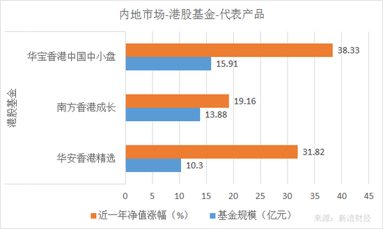 华宝香港中国中小盘、华安香港精选、南方香港成长近一年净值涨幅和规模对比(来源:新浪财经)