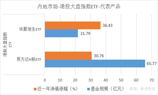 华夏恒生ETF、易方达H股ETF最近一年净值涨幅和规模对比(来源:新浪财经)