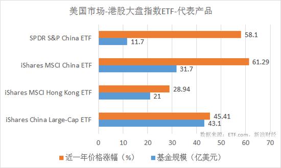 四只美国市场港股大盘指数ETF最近一年涨幅和规模对比。注:本文提及的美国市场ETF最近一年涨幅均指价格涨幅。(来源:新浪财经)