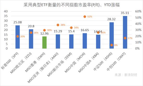 截到2017年12月27日,以典型买进卖所买进卖基金(ETF)权衡的不一指数市载比值及年底以后到标价上涨幅。MSCI香港指数基金年底以后到上涨幅条约30%,市载比值为13倍,低于标注普500、MSCI中国、MSCI中国A等指数市载比值。(图片到来源:新浪网)
