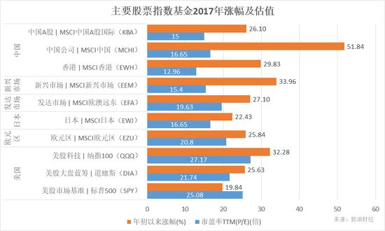 年终盘点:万万没想到 中国股票基金牛冠全球