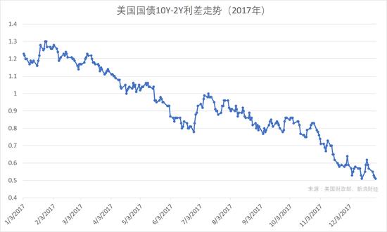 美国国债10Y-2Y利差走势(图片来源:新浪财经)