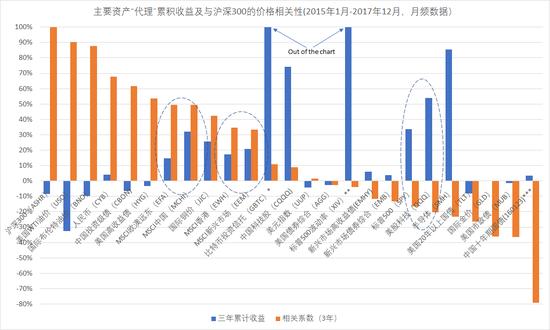 A股市场(以沪深300指数基金表征)(ASHR)与其他主要资产类别、股票主题的价格相关性。(时间窗口2015年1月-2017年12月,月频数据)。(图片来源:新浪财经)