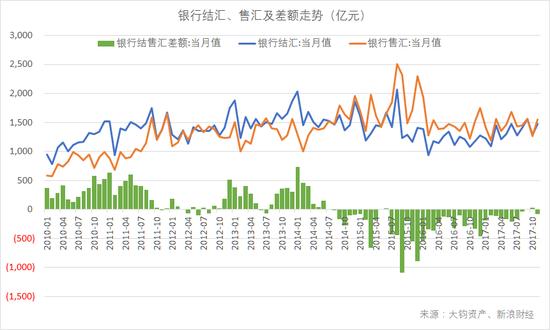 银行结汇、售汇及差额走势,2017年9月出现顺差,为2015年6月以来首次(数据来源:国家外汇管理局,大钧资产整理)