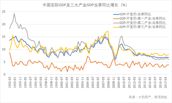 中国实际GDP及三大产业GDP当季同比增长(数据来源:Wind,大钧资产、新浪财经整理)