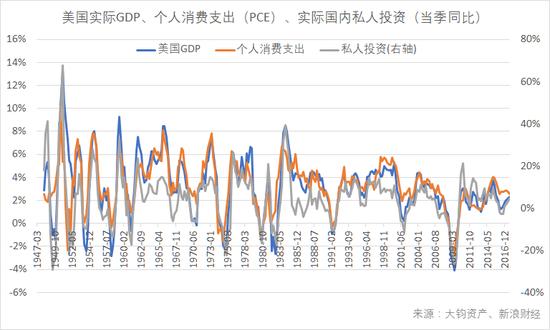美国实际GDP、个人消费支出(PCE)、实际国内私人投资(当季同比)。(数据来源:BEA,大钧资产、新浪财经整理)