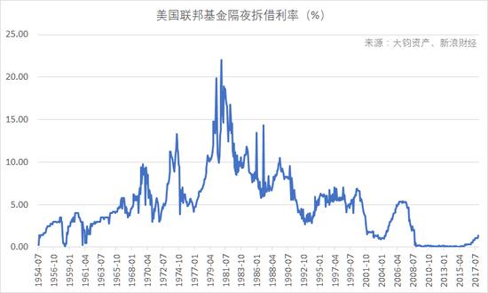 美國聯邦基金利率經過耶倫任內的五次小步加息,目前隔夜拆借拆解目標利率區間為1.25%-1.5%。(數據來源:Wind,大鈞資産、新浪財經整理)