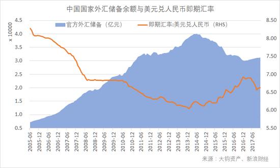 中国国家外汇储备余额与美元兑人民币即期汇率(数据来源:Wind,大钧资产整理)