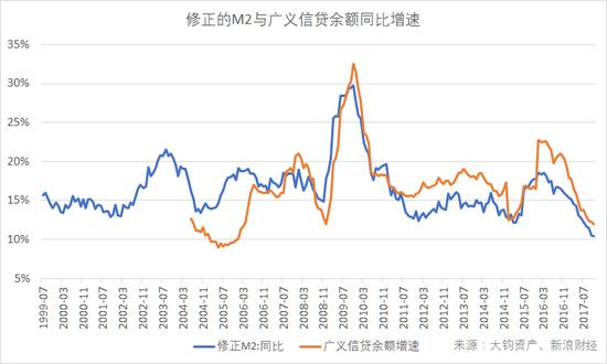 """修正的M2与广义信贷余额同比增速。""""修正M2""""指考虑表外理财及非银持有的同业存单在内的更广义的货币供应量;""""广义信贷余额""""是指金融机构人民币信贷收支表中的贷款、债券投资、股权及其他投资之和。(数据来源:Wind,大钧资产、新浪财经整理)"""
