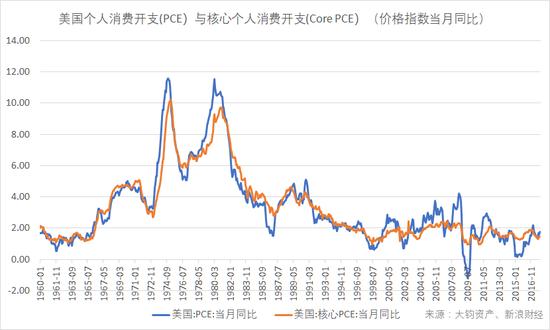美国个人消费开支(PCE)与核心个人消费开支(Core PCE)(价格指数当月同比值)(数据来源:BEA,大钧资产、新浪财经整理)
