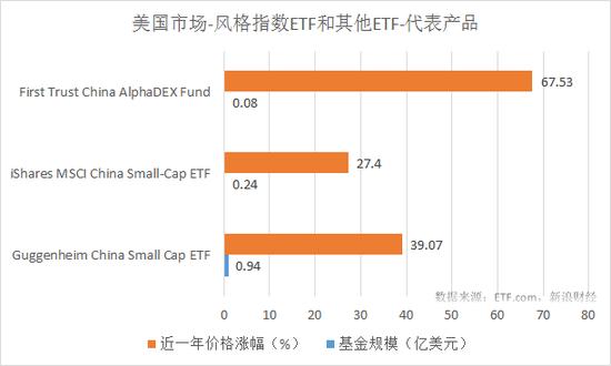 风格指数ETF和其他ETF最近一年涨幅和规模对比(来源:新浪财经)