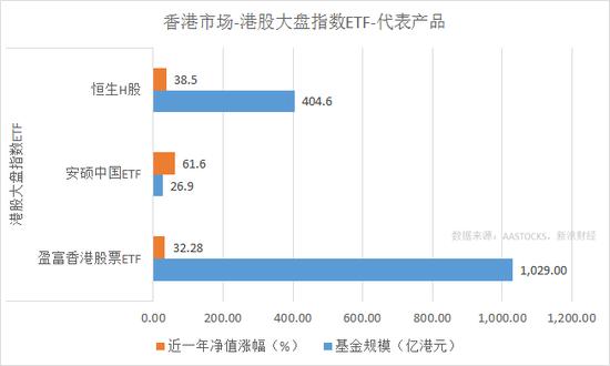 恒生H股、安硕中国ETF、盈富香港股票ETF近一年涨幅和规模对比(来源:新浪财经)