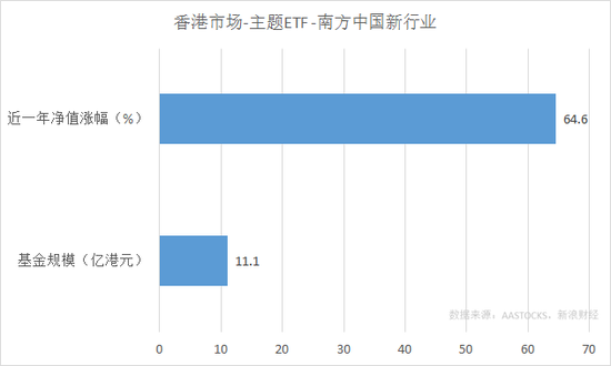 南方中国新行业ETF近一年净值涨幅和规模(来源:新浪财经)