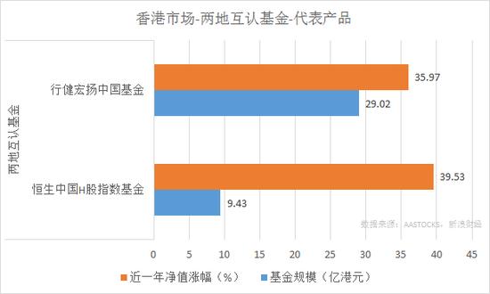 行健宏扬中国基金、恒生中国H股指数基金近一年净值涨幅和规模对比(来源:新浪财经)